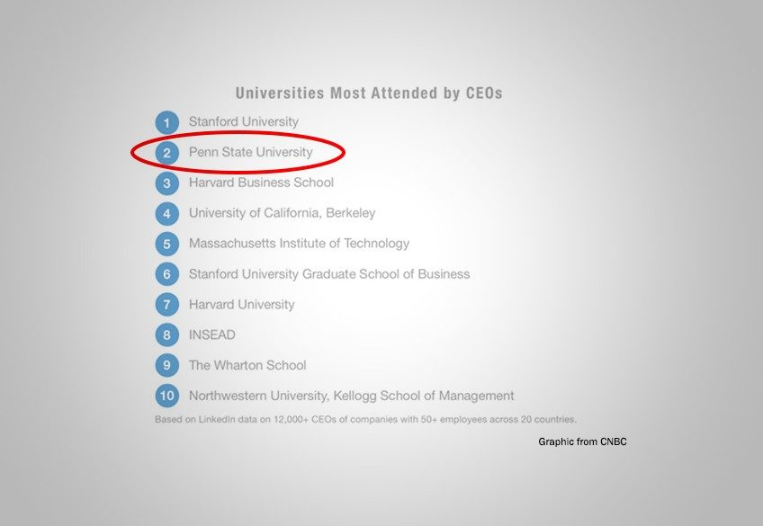 Penn state is the no 2 school for graduating ceos invent penn state penn state is the no 2 school for graduating ceos colourmoves